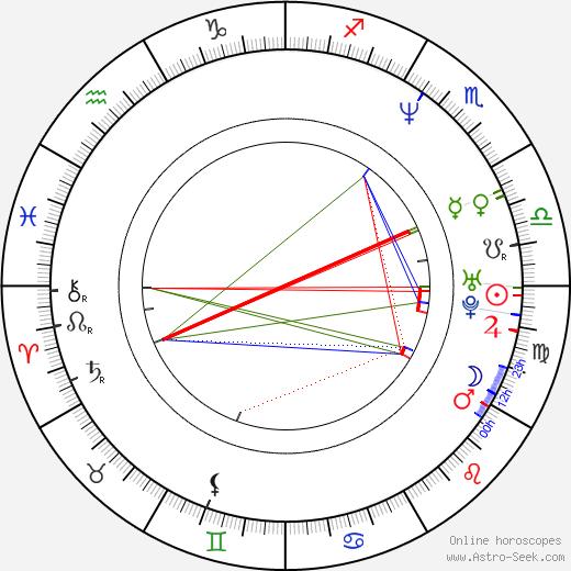 Ben Edlund birth chart, Ben Edlund astro natal horoscope, astrology