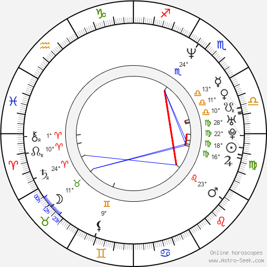 Bertrand Bonello birth chart, biography, wikipedia 2018, 2019