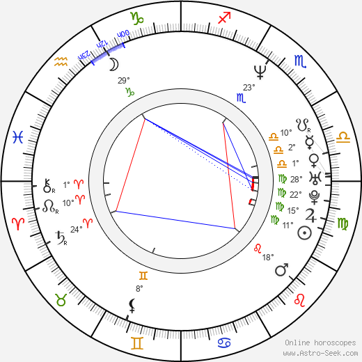 Catya Sassoon birth chart, biography, wikipedia 2019, 2020