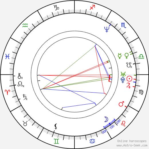 Chris Wheeler день рождения гороскоп, Chris Wheeler Натальная карта онлайн