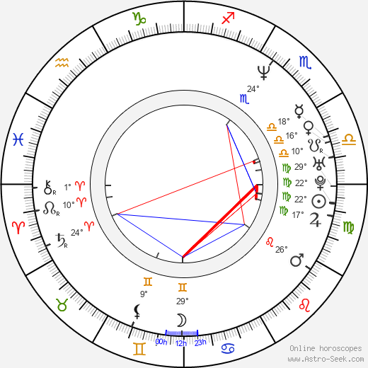 Danny Nucci birth chart, biography, wikipedia 2020, 2021