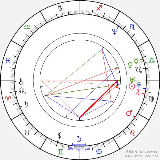 Danny Nucci birth chart, Danny Nucci astro natal horoscope, astrology
