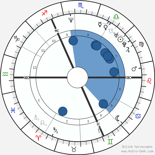 Dirk Medved wikipedia, horoscope, astrology, instagram