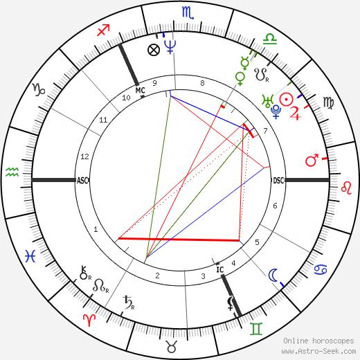 Дирк Медвед Dirk Medved день рождения гороскоп, Dirk Medved Натальная карта онлайн