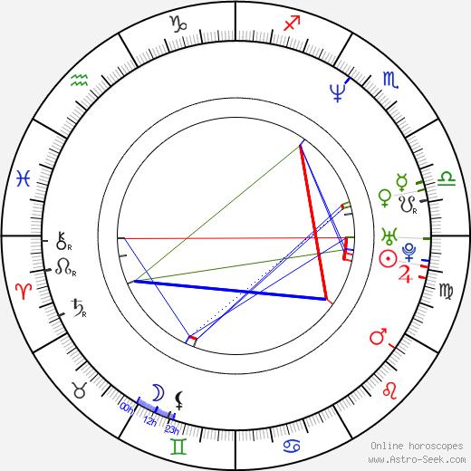 Emma Sjöberg birth chart, Emma Sjöberg astro natal horoscope, astrology