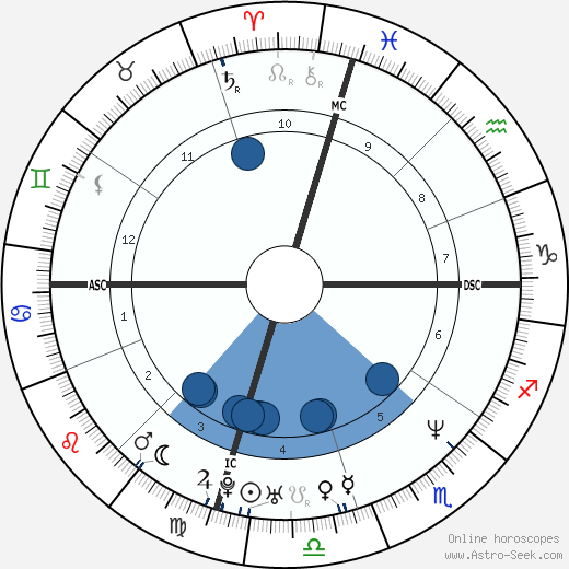 Eric Turner wikipedia, horoscope, astrology, instagram
