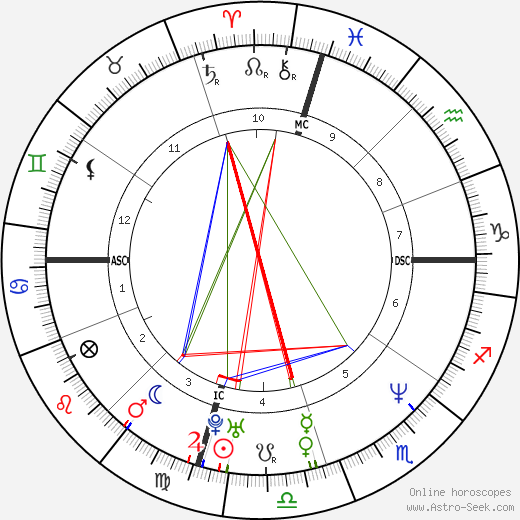 Eric Turner tema natale, oroscopo, Eric Turner oroscopi gratuiti, astrologia