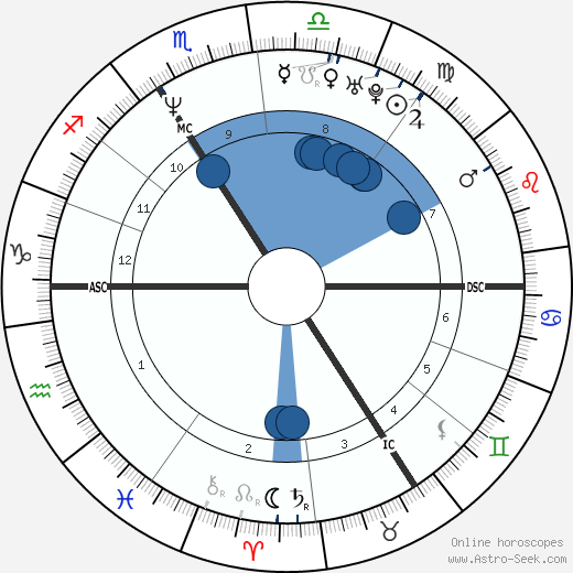 Fabrice Marc Descamps wikipedia, horoscope, astrology, instagram