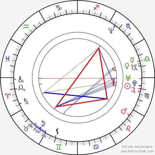 Hugo Metsers tema natale, oroscopo, Hugo Metsers oroscopi gratuiti, astrologia