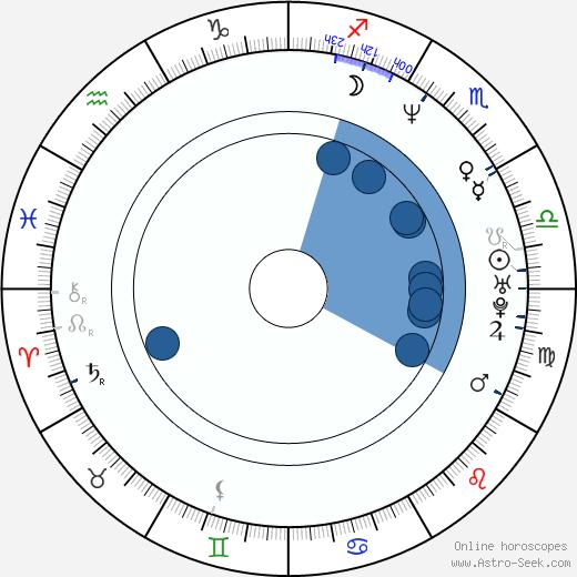Jan Lipšanský wikipedia, horoscope, astrology, instagram