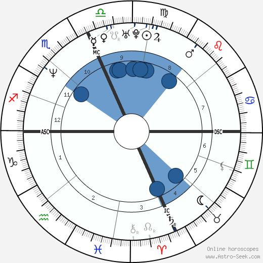 Jeremy Steele wikipedia, horoscope, astrology, instagram