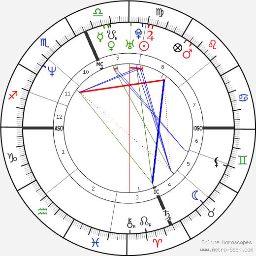 Jeremy Steele tema natale, oroscopo, Jeremy Steele oroscopi gratuiti, astrologia