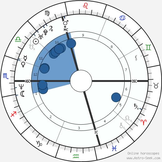 Jim Caviezel wikipedia, horoscope, astrology, instagram