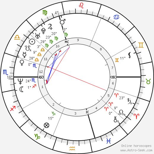 Jim Caviezel birth chart, biography, wikipedia 2017, 2018