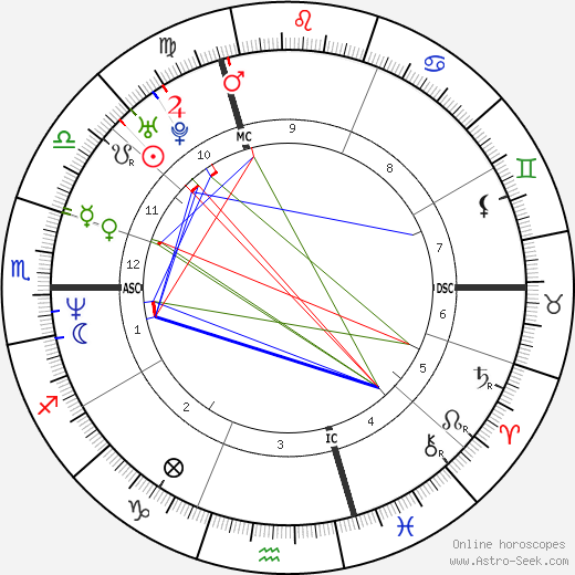Jim Caviezel astro natal birth chart, Jim Caviezel horoscope, astrology