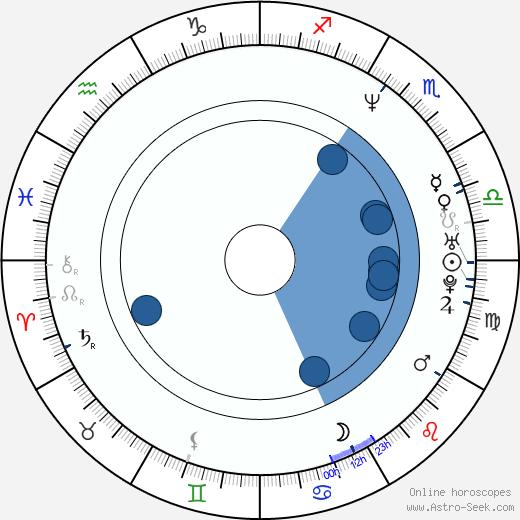 Joe Bastianich wikipedia, horoscope, astrology, instagram