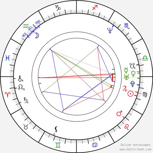 John Di Maggio birth chart, John Di Maggio astro natal horoscope, astrology