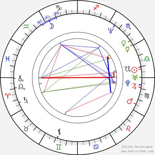 John Polonia tema natale, oroscopo, John Polonia oroscopi gratuiti, astrologia