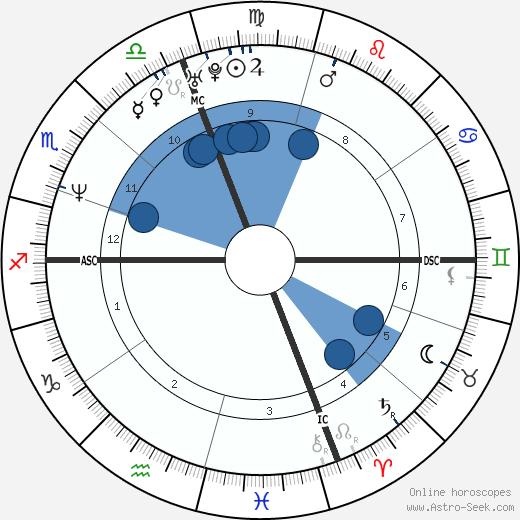 Kay Hanley wikipedia, horoscope, astrology, instagram