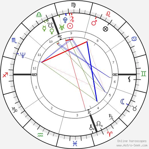 Kay Hanley birth chart, Kay Hanley astro natal horoscope, astrology