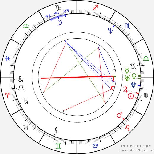 Kristen Cloke birth chart, Kristen Cloke astro natal horoscope, astrology