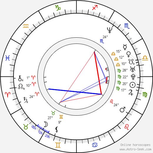 Larry LaLonde birth chart, biography, wikipedia 2020, 2021