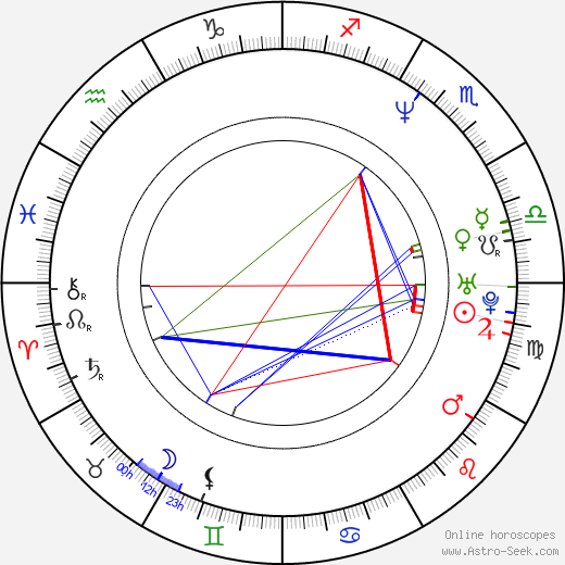 Larry LaLonde birth chart, Larry LaLonde astro natal horoscope, astrology
