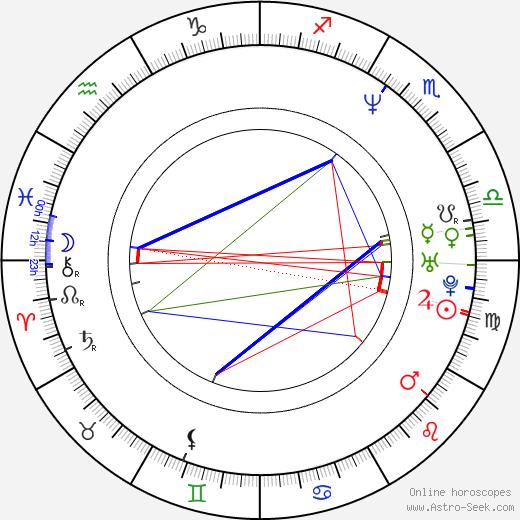Les Brandt birth chart, Les Brandt astro natal horoscope, astrology