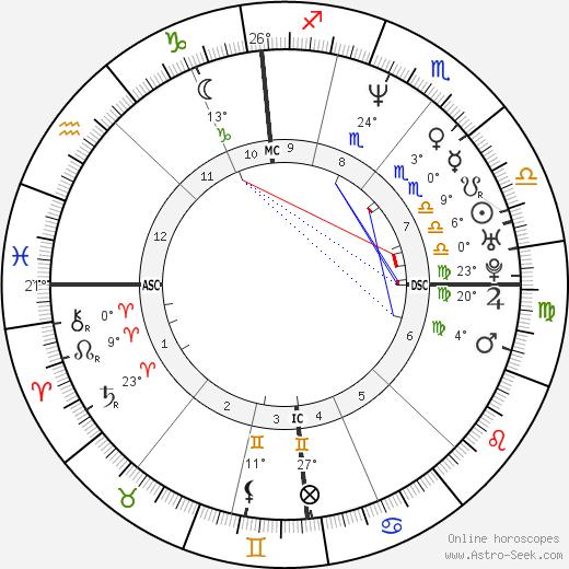 Luke Goss birth chart, biography, wikipedia 2020, 2021