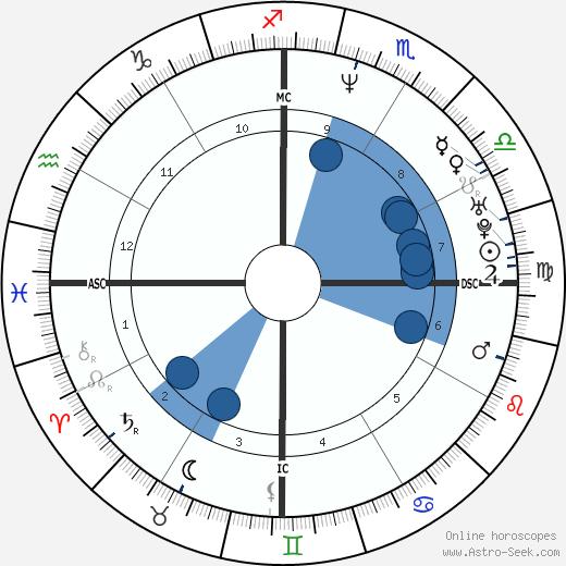 Malu Bailo wikipedia, horoscope, astrology, instagram