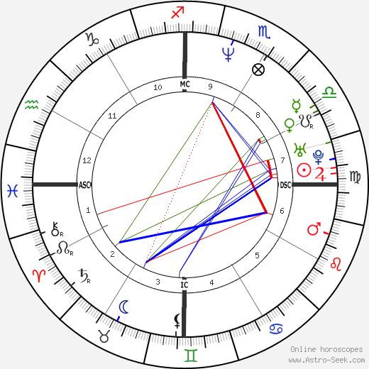 Malu Bailo день рождения гороскоп, Malu Bailo Натальная карта онлайн