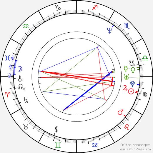 Manal Khader день рождения гороскоп, Manal Khader Натальная карта онлайн