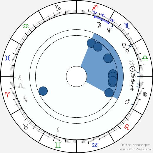 Mark Bradtke wikipedia, horoscope, astrology, instagram