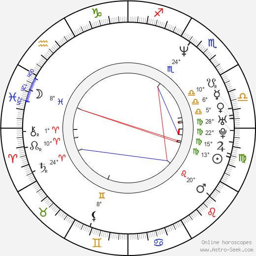 Mark Ivanir birth chart, biography, wikipedia 2017, 2018