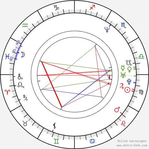 Mark Ivanir astro natal birth chart, Mark Ivanir horoscope, astrology