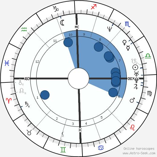 Matt Goss wikipedia, horoscope, astrology, instagram