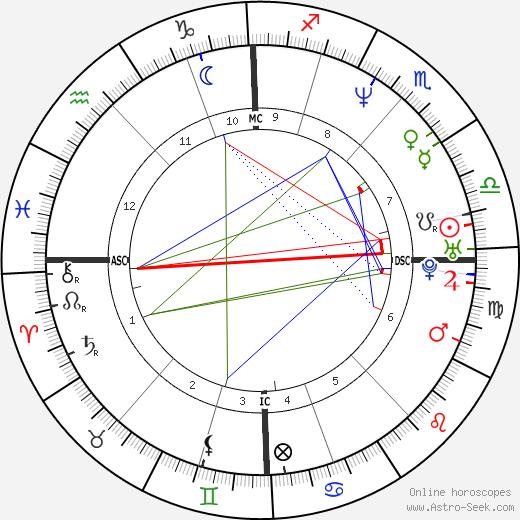 Matt Goss день рождения гороскоп, Matt Goss Натальная карта онлайн