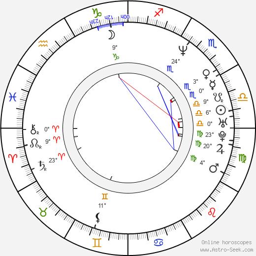 Michal Dlouhý birth chart, biography, wikipedia 2018, 2019