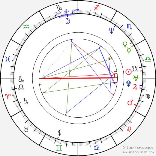 Michal Dlouhý astro natal birth chart, Michal Dlouhý horoscope, astrology