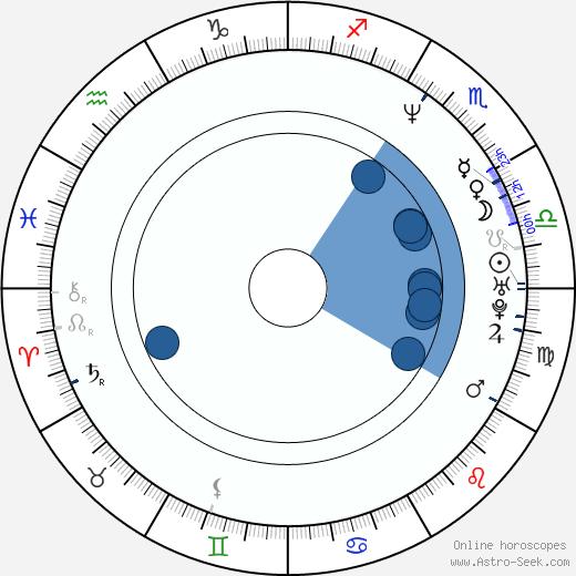 Michiko Hada wikipedia, horoscope, astrology, instagram
