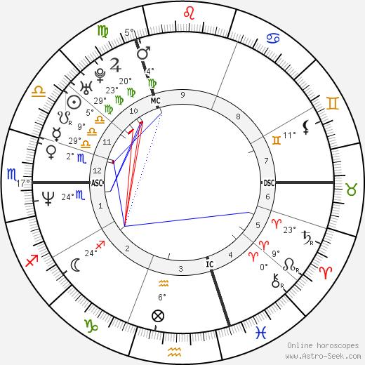 Naomi Watts birth chart, biography, wikipedia 2018, 2019