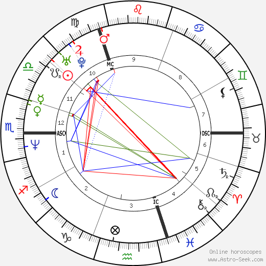 Naomi Watts astro natal birth chart, Naomi Watts horoscope, astrology