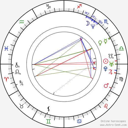 Orlando Fundichelly день рождения гороскоп, Orlando Fundichelly Натальная карта онлайн