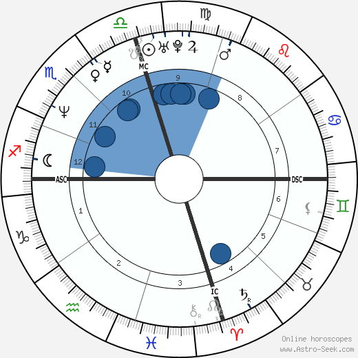 Patrick Muldoon wikipedia, horoscope, astrology, instagram