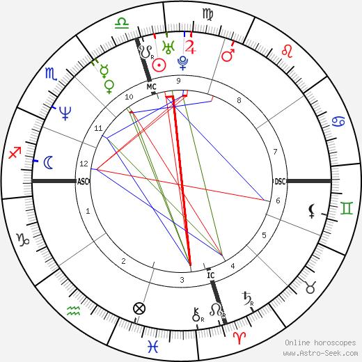 Patrick Muldoon tema natale, oroscopo, Patrick Muldoon oroscopi gratuiti, astrologia