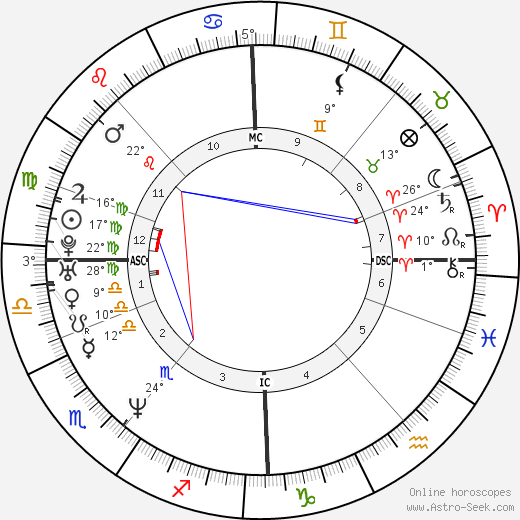Petter Bragee birth chart, biography, wikipedia 2019, 2020