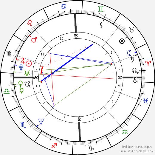 Petter Bragee birth chart, Petter Bragee astro natal horoscope, astrology