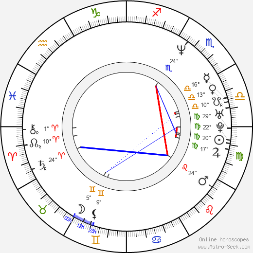 Piotr Kielar birth chart, biography, wikipedia 2019, 2020