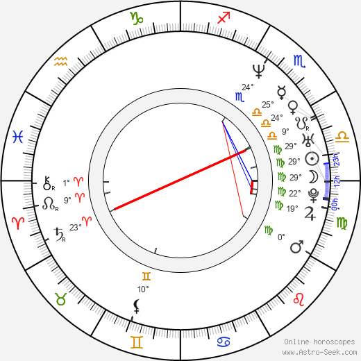 Rafal Wieczynski birth chart, biography, wikipedia 2019, 2020