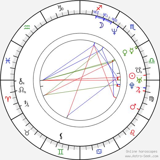 Rahul Dev день рождения гороскоп, Rahul Dev Натальная карта онлайн